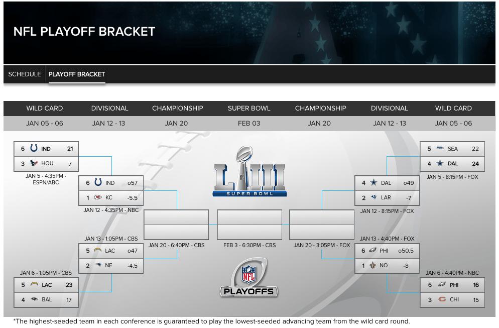 nfl playoff bracket 2019