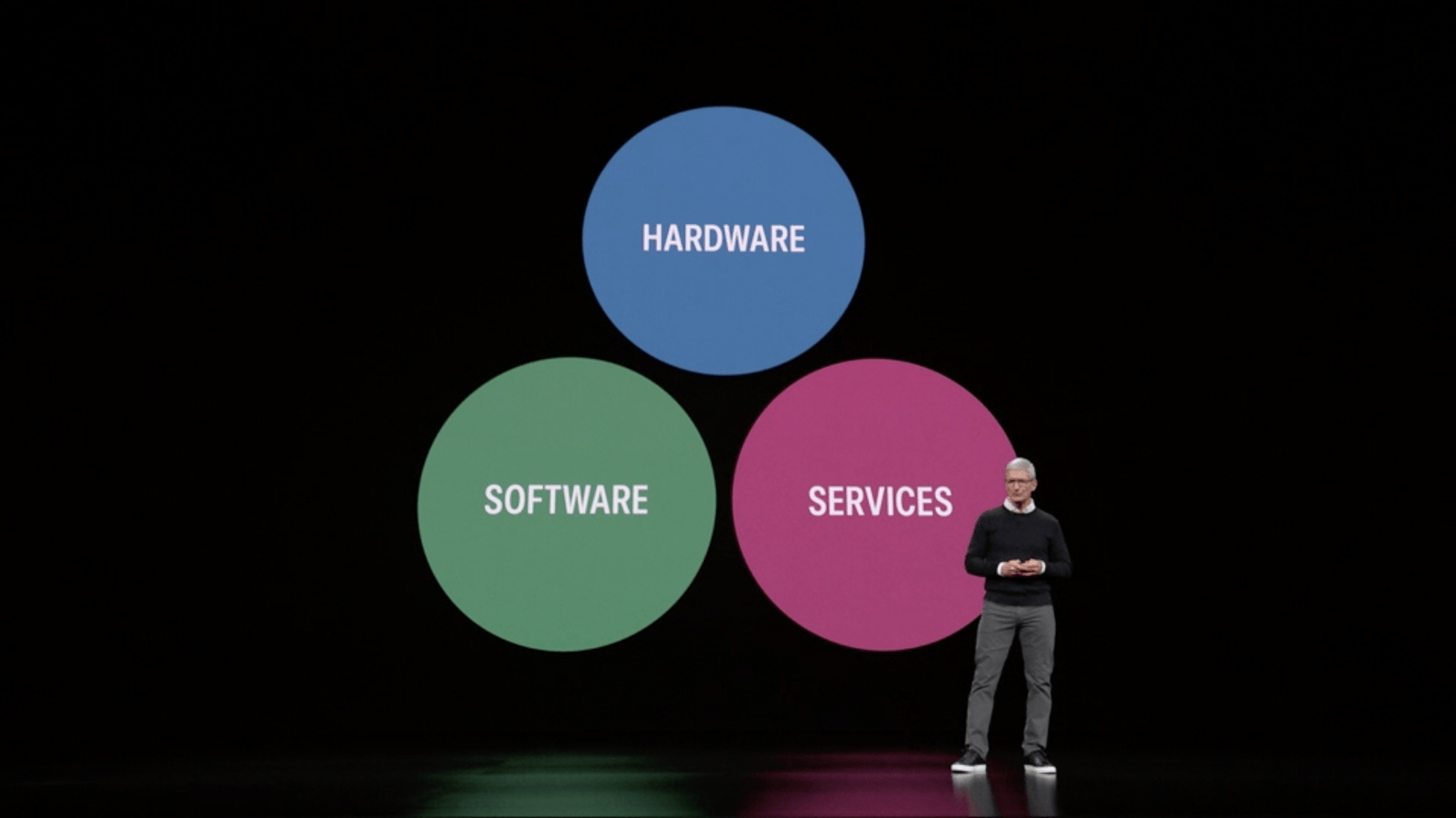 apple offers services