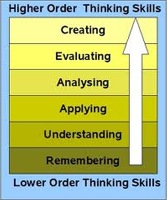 Higher Order Thinking Skills (Creative Commons)
