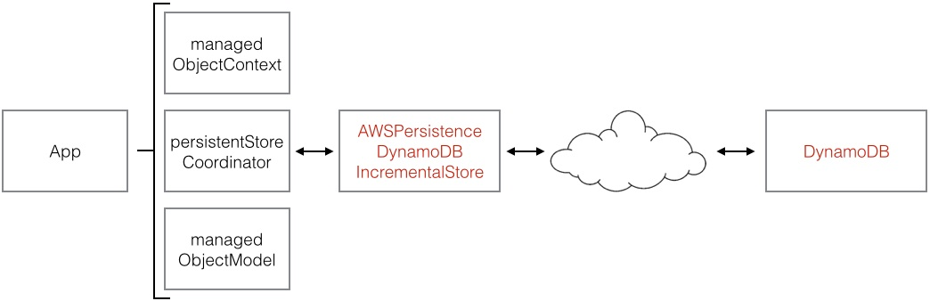 AWS Object