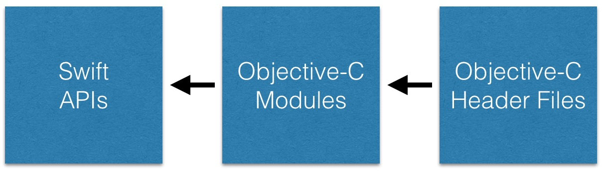 Importing Objective-C frameworks to Swift