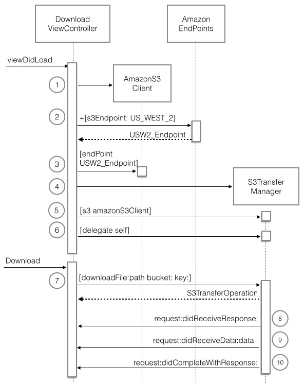 download sequence diagram