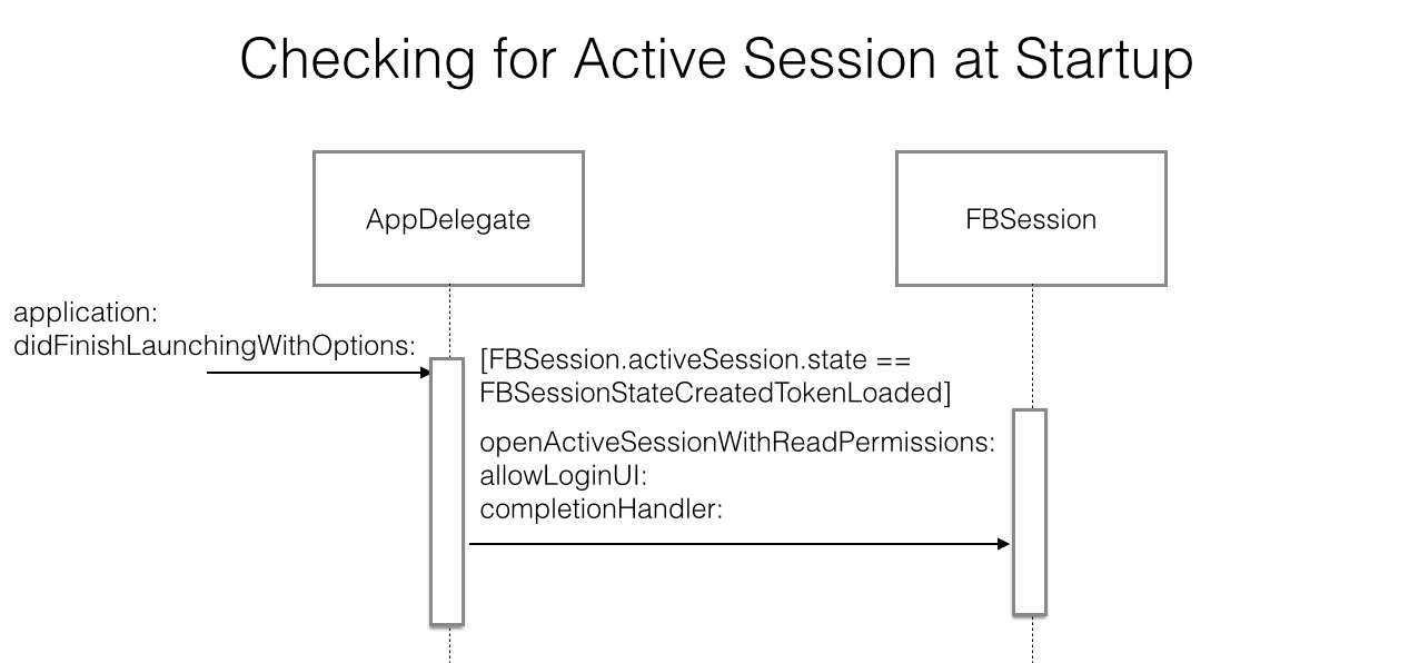 Check active session