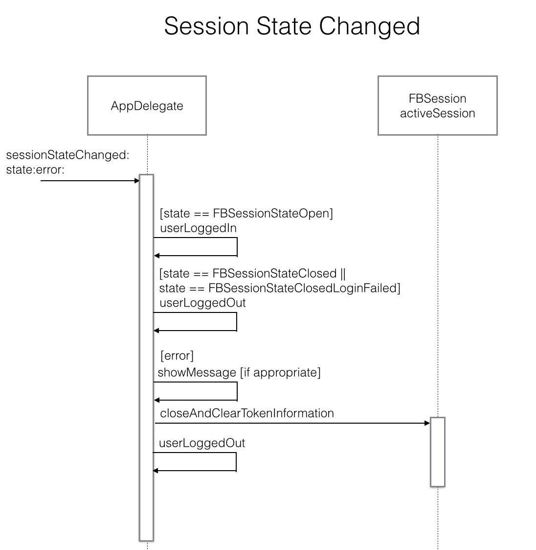 Session State Changed sequence diagram