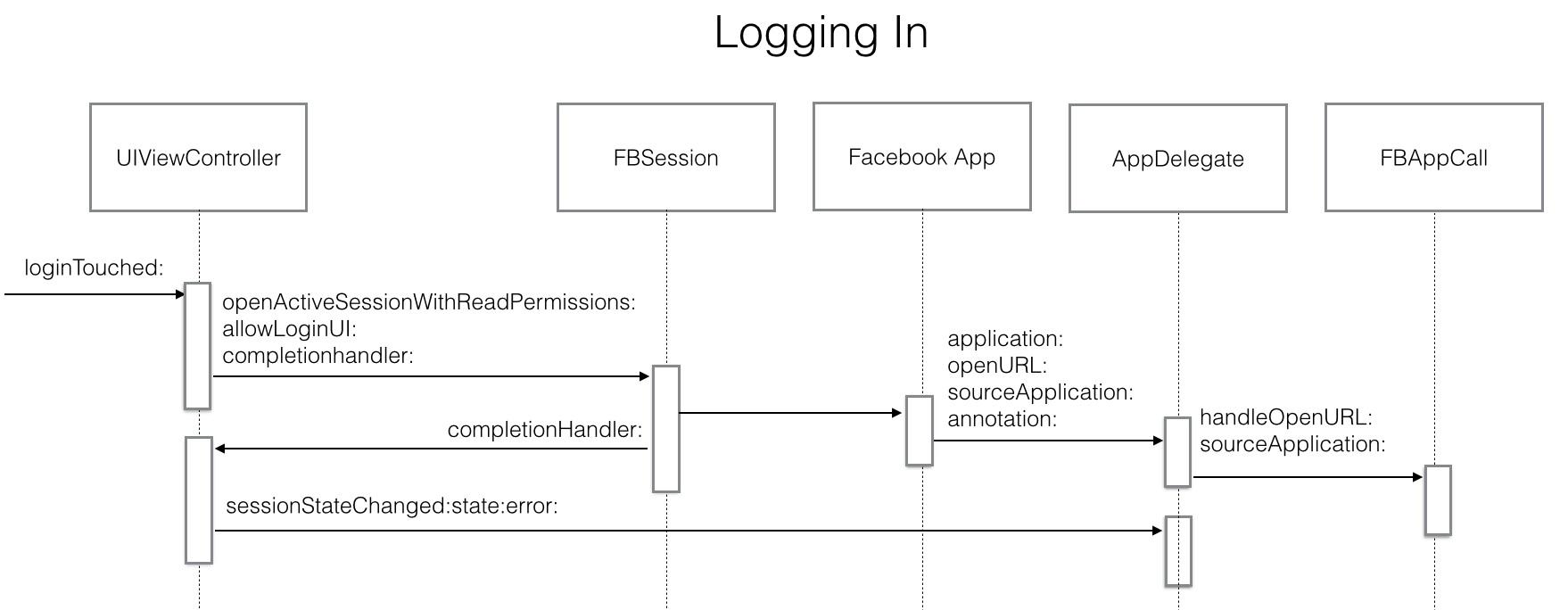 Logging In sequence diagram