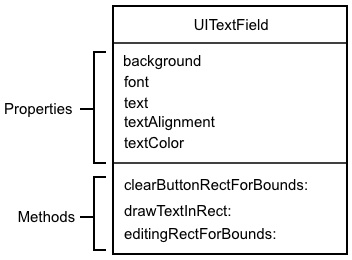 The UITextView Class Diagram