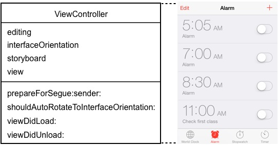 The view controller