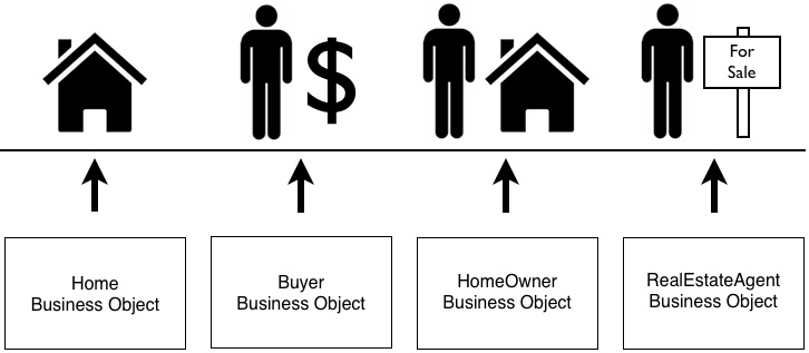 Real estate business objects