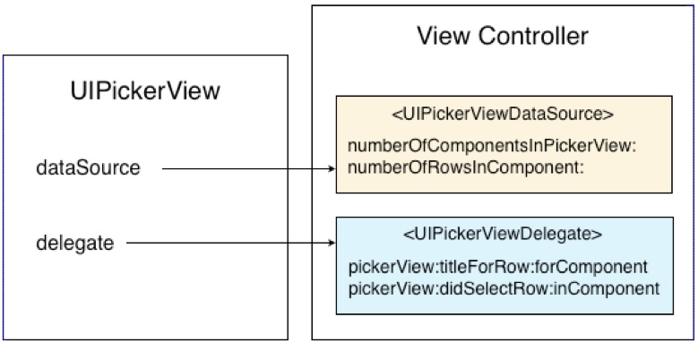 View controller protocols