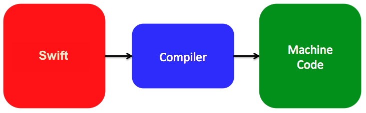 The compiler converts Objective-C source code to machine code