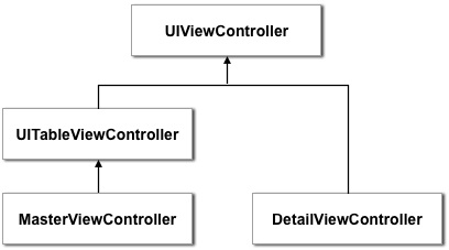 View controller class hierarchy